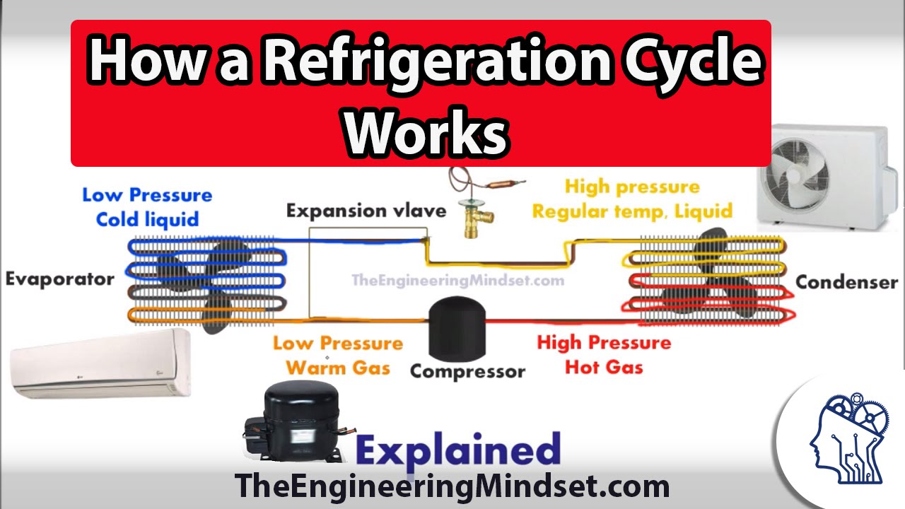 basic refrigeration cycle how it works youtube. Black Bedroom Furniture Sets. Home Design Ideas