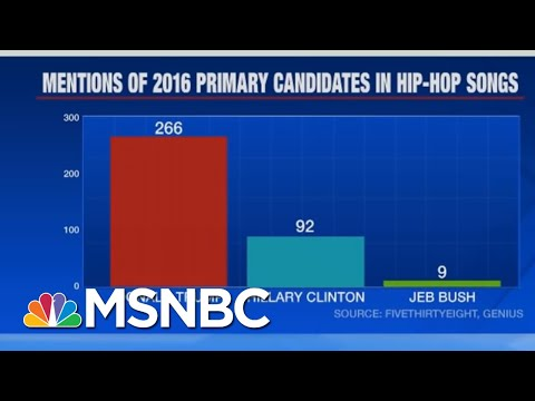 Trump's Surprising Connection To Hip Hop   The Beat With Ari Melber   MSNBC