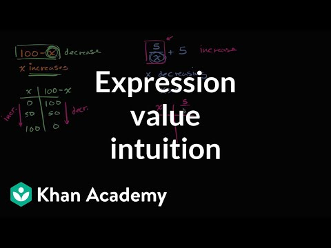 Thinking about the changing values of variables and expressions | 6th grade | Khan Academy