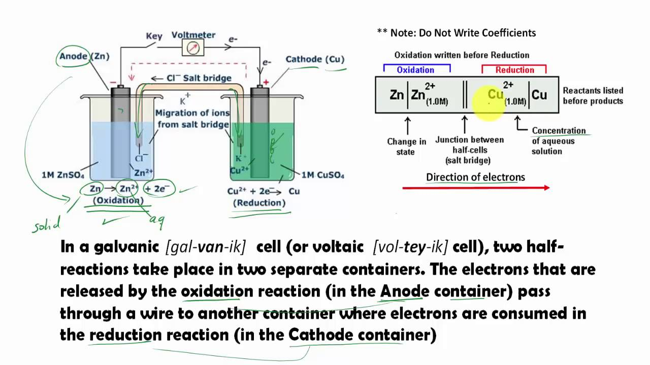 Write voltaic cell diagrams youtube write voltaic cell diagrams ccuart Gallery