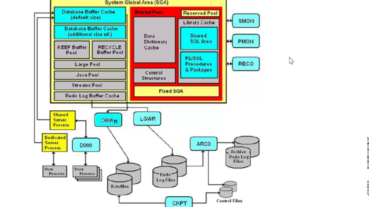Oracle memory structure youtube oracle memory structure pooptronica Choice Image