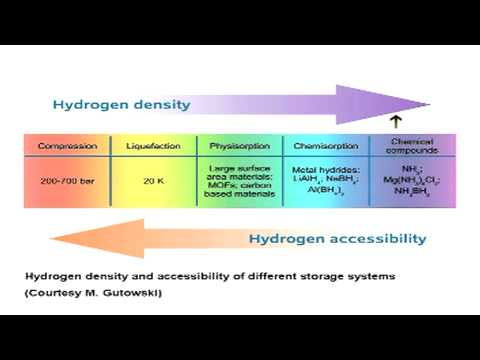 Materials For Hydrogen Storage: Past, Present, And Future