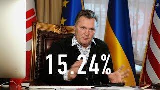 381103 гривны / 15.24%