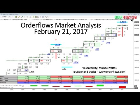 Orderflows Market Analysis Feb 21 2017 ES ZB 6E YM CL Futures Day Trading With Order Flow