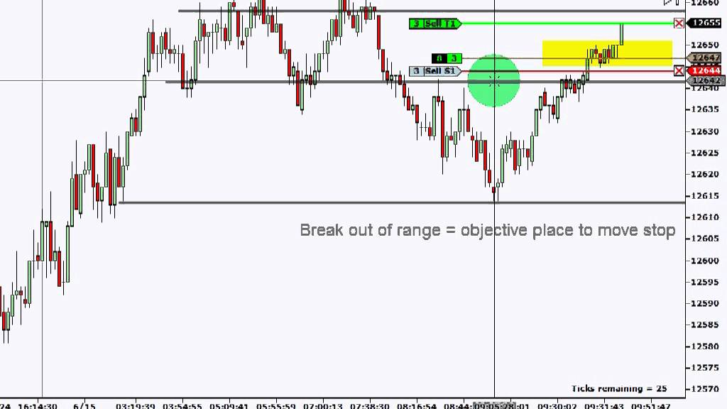 Binary options tick charts