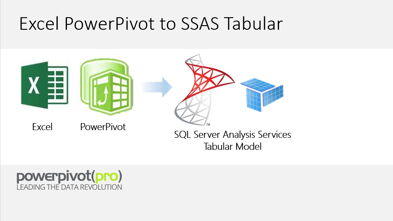 powerpivot to ssas tabular powerpivot to ssas tabular