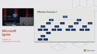 Operationalizing an Azure environment - BRK3264