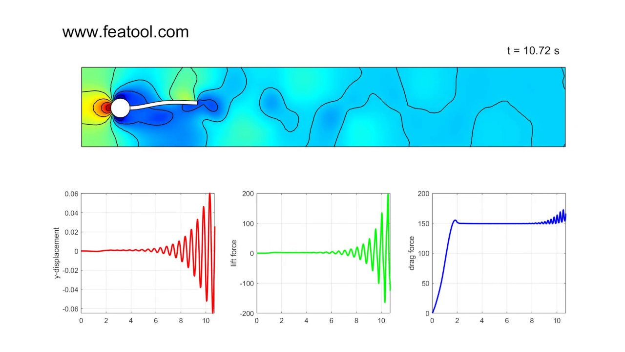 Fluid-Structure Interaction MATLAB CFD Simulation | FEATool Multiphysics