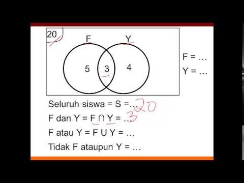 Himpunan diagram venn jurus 7 detik matematika paman apiq youtube himpunan diagram venn jurus 7 detik matematika paman apiq ccuart Image collections