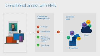 How to secure your business with Microsoft EMS (Enterprise Mobility + Security)