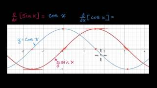 Derivatives of sin(x) and cos(x) | Derivative rules | AP Calculus AB | Khan Academy