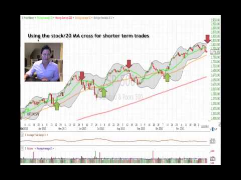 Basic Technical Formations & Moving Averages