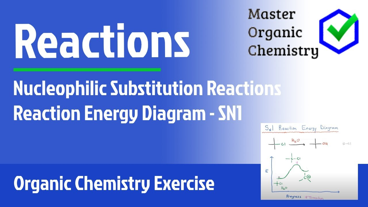 hight resolution of reaction energy diagram sn1