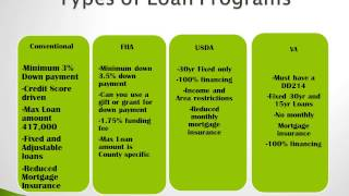 Home buying Process by Ed Hermsen -1st City Mortgage Group