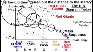 Astronomy - Measuring Distance, Size, and Luminosity (15 of 30) The H-R Diagram