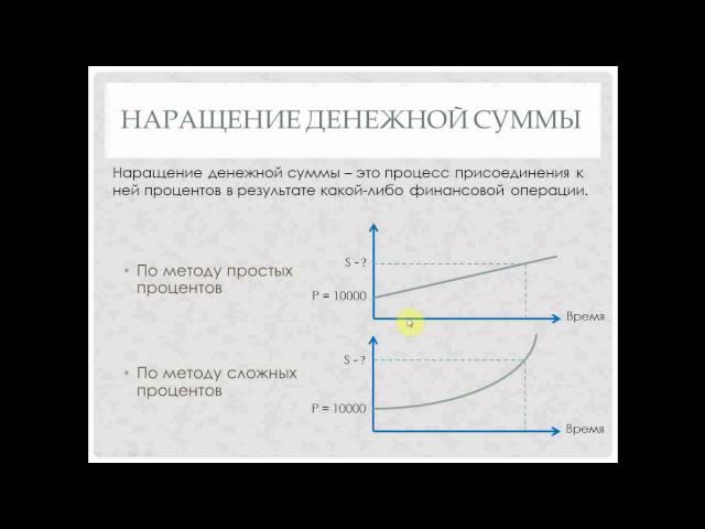 Финансовая математика, часть 4. Наращение и дисконтирование