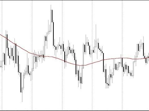 Стратегия для валютной пары EUR/AUD