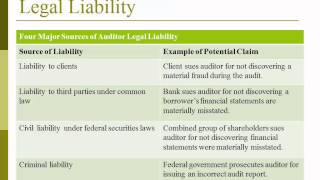 Auditing: Legal Liability: Lecture 3 - Professor Helen Brown Liburd (Spring 2014)(Principles of Auditing: Professor Helen Brown Liburd Lecture 3 Legal Liability January 31st, 2014 Please visit our website at http://raw.rutgers.edu TIME ..., 2014-02-06T17:55:46.000Z)