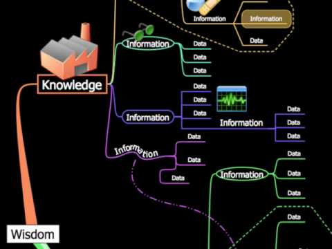 knowledge management using novamind mind mapping software youtube