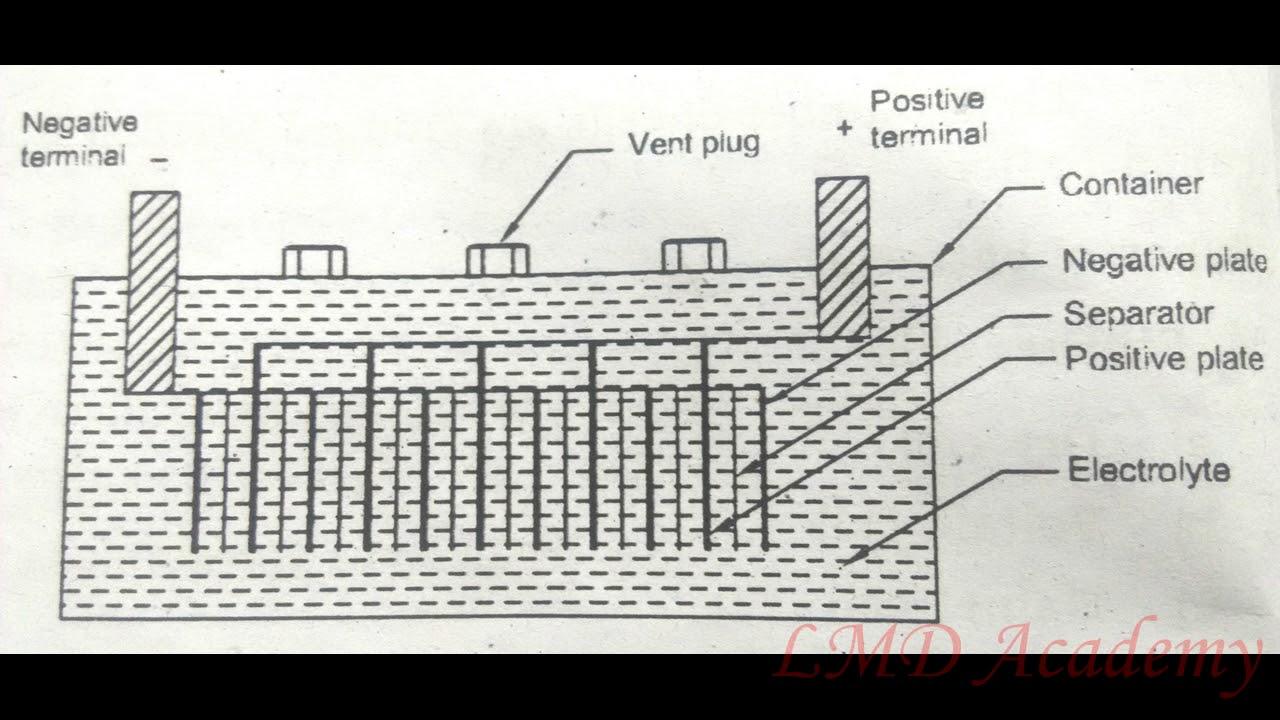Lmd Academy Construction Of Lead Acid Battery Youtube Diagram