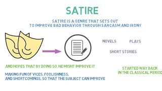 Satire | Definition & Examples of Satire | Literary Term Video