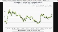 U.S. Mortgage Rates Near Breaking Point! Fed 2018 Plan Would Cause MASS FORECLOSURES!