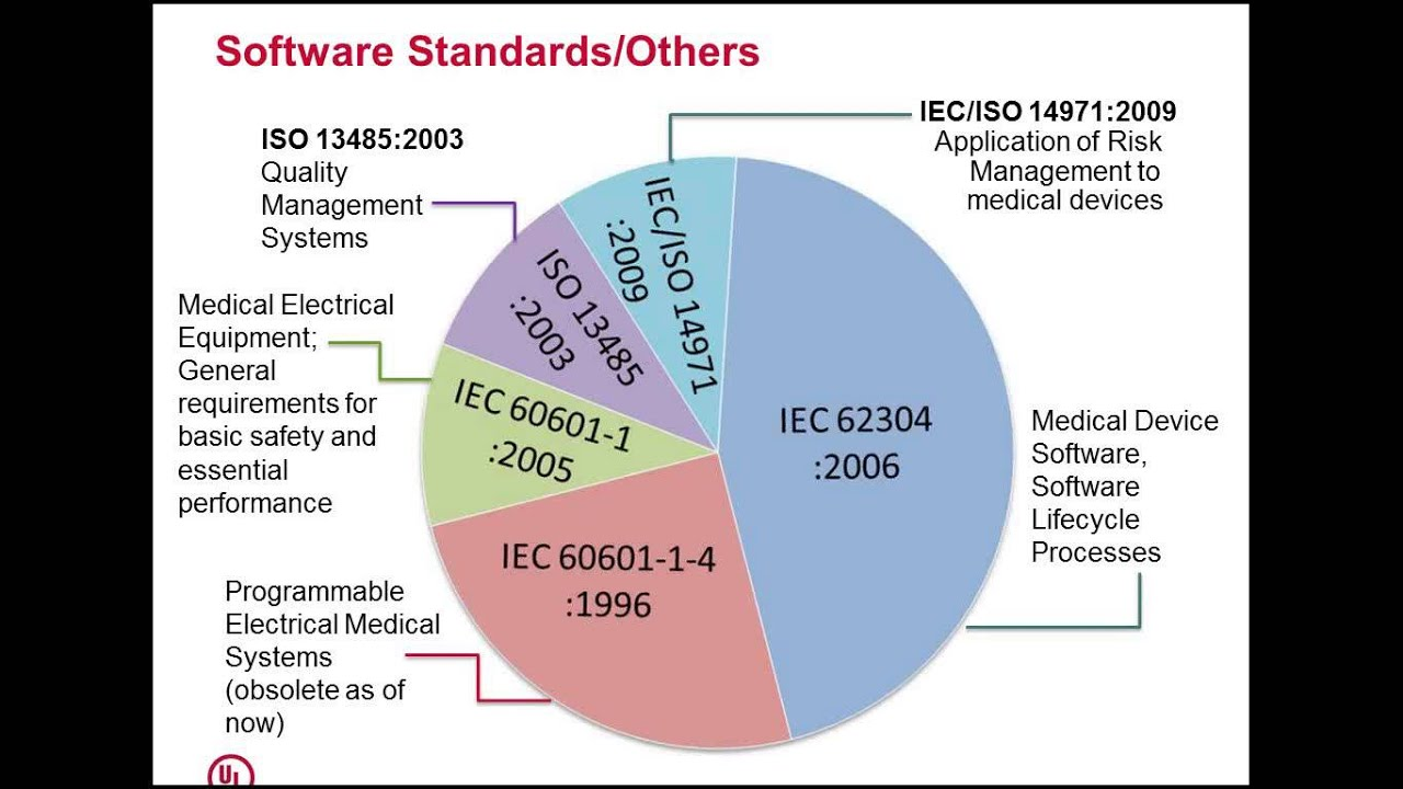 Integrating Sdlc For Medical Devices Within The Quality