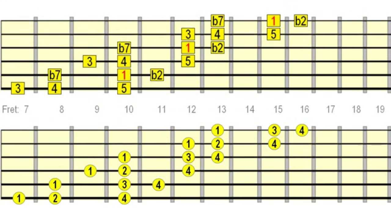 small resolution of guitar scale diagram full neck