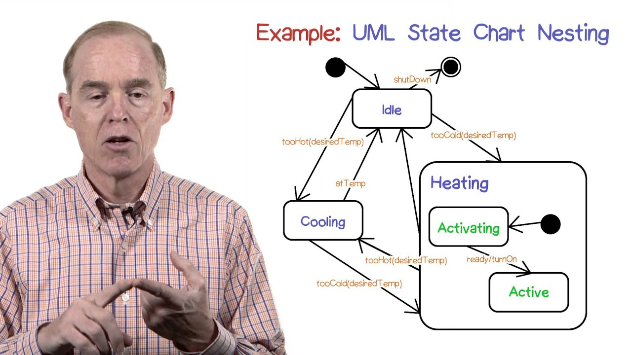 State Diagram Example Chart Schematic Diagrams Pictures Nesting Uml Youtube