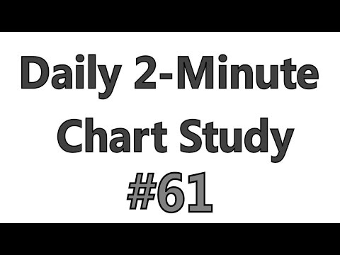 Daily 2-Minute Chart Study #61 – Using RSI Line Extensions