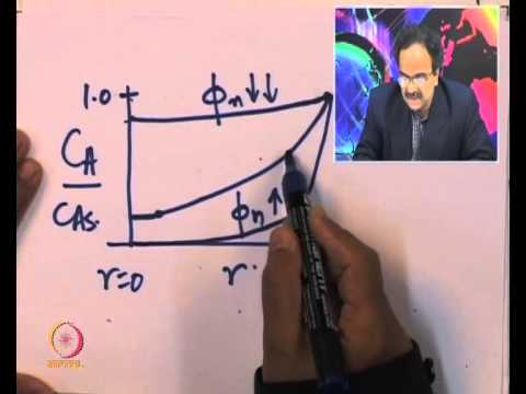 Mod-01 Lec-10 Intraparticle diffusion: Thiele modulus and effectiveness factor Part I