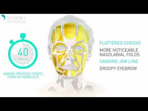 Non invasive facelift treatment with silhouette soft in Dubai