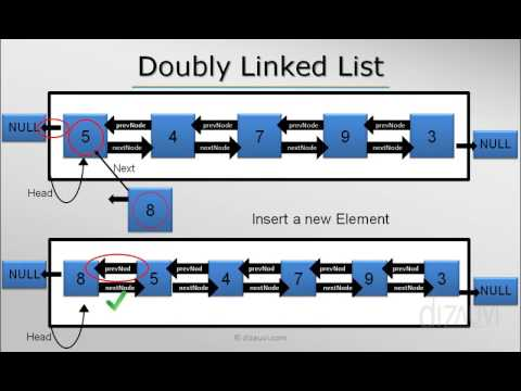 Doubly Linked List In Java