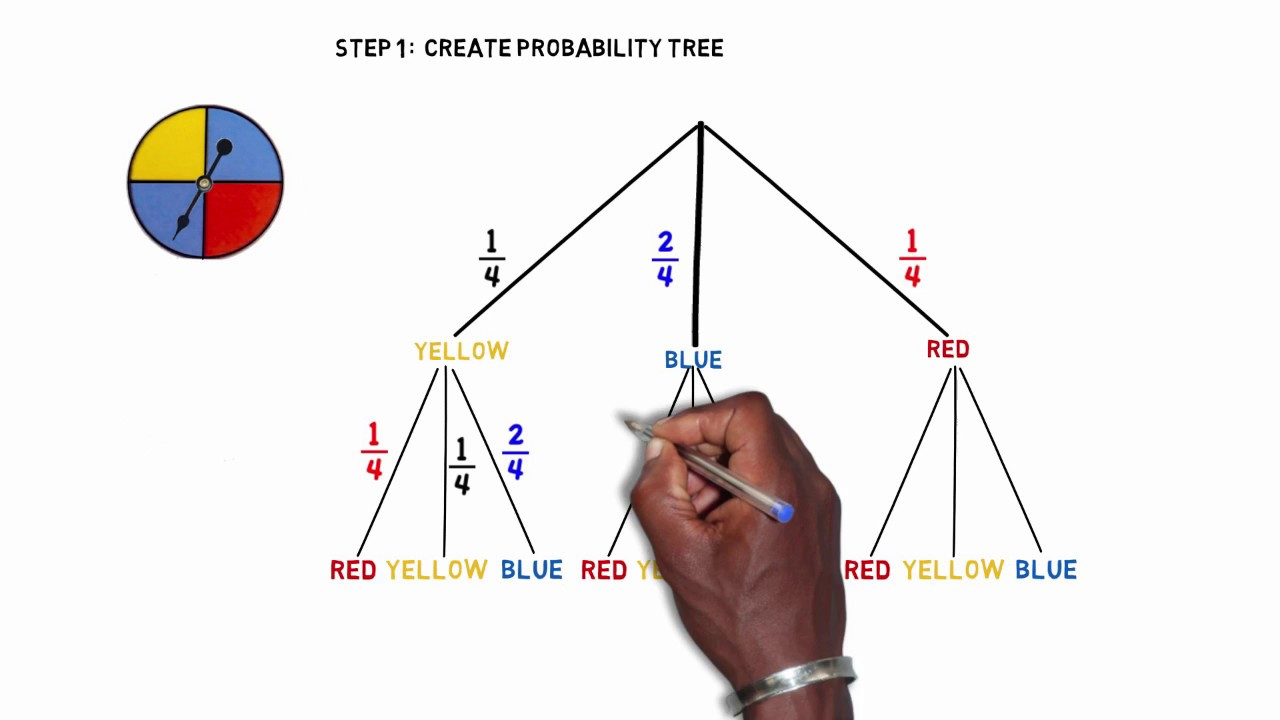 hight resolution of probability tree with game spinners