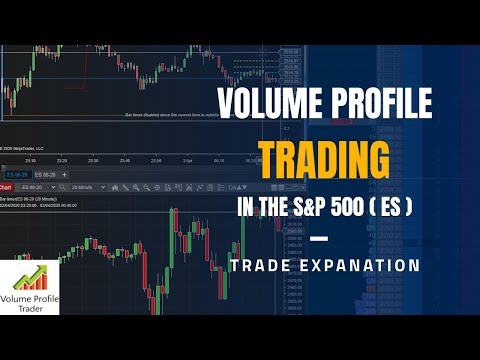 $1,312 Trading Emini S&P 500 Futures: Consistent profits using Volume Profile and Order Flow