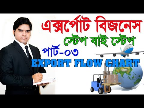 Export Import Business Training In Bangla। Export FlowChart  Part-03
