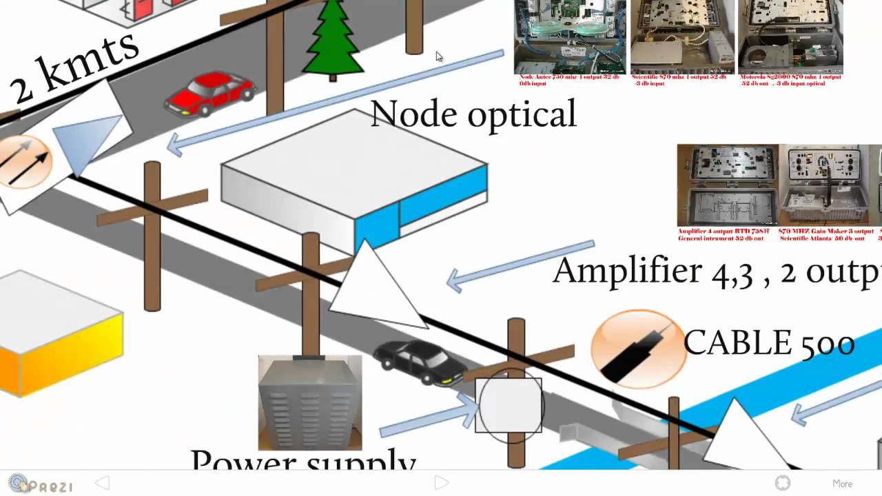 Cable Tv System Diagram Layout Wiring Diagrams Catv Diagrama Prezi Youtube Rh Com Wireless Modern Block