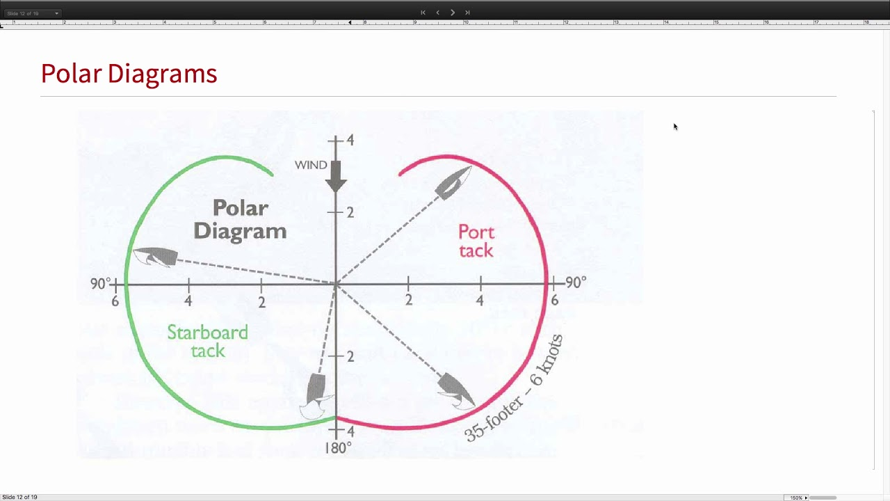 The Wolfram Language in a Sailboat Racing Telemetry System