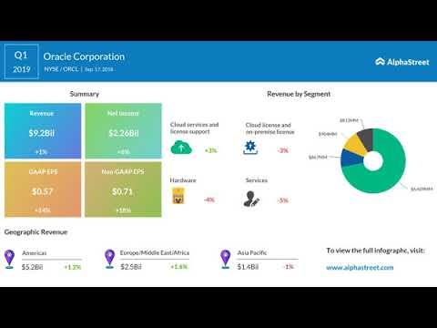 Oracle Corp. (ORCL ) Q1 2019 Earnings Call