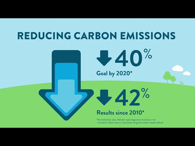 Our 2020 goals for a sustainable environment