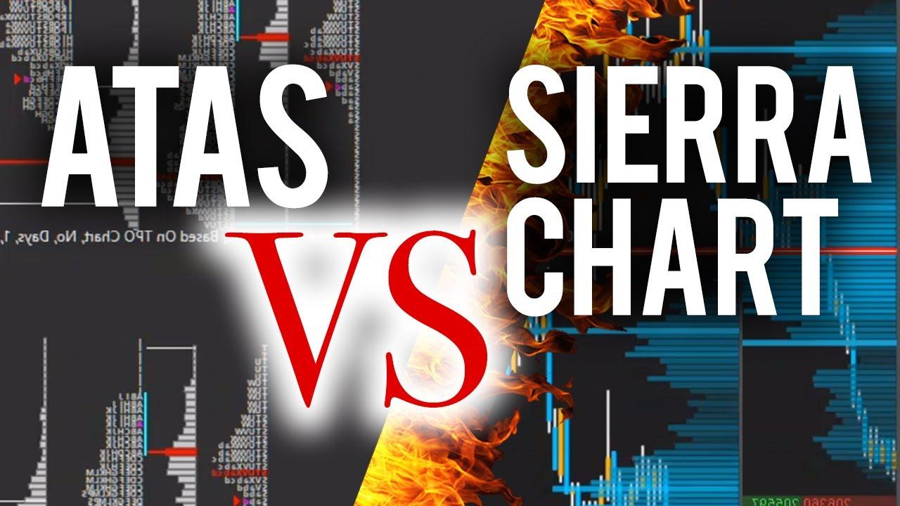 ATAS vs  Sierra Chart / Die beste Plattform für Volumentrading