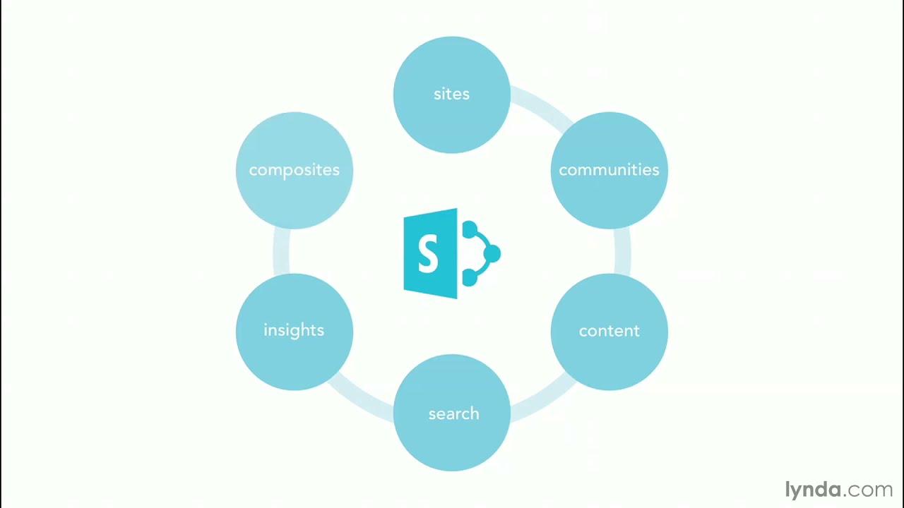 SharePoint tutorial: What is SharePoint? | lynda.com - YouTube