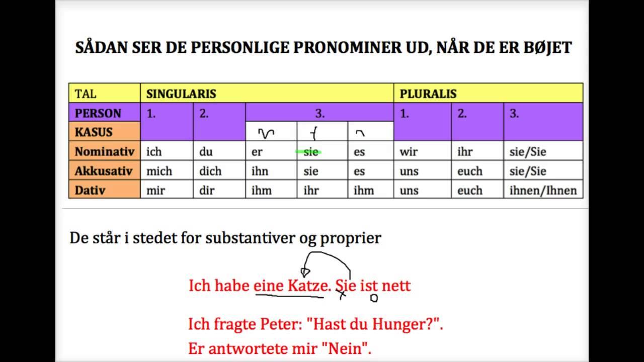 henførende stedord tysk