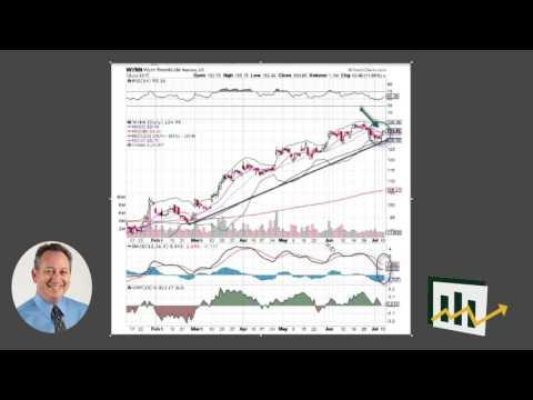 Wynn Resorts Chart Analysis – Explosive Options