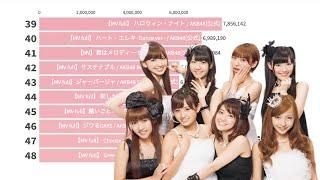 AKB48の歴代動画別MV再生回数TOP48になります。 乃木坂46 欅坂46 日向坂46 動画別再生回数ランキングTOP50 ...