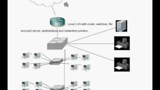 Example of a LAN: Local Area Network for networking students