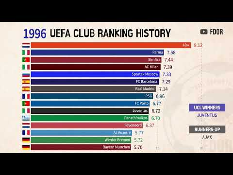 UEFA Club ranking history Since 1960 ~