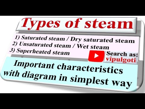 Types Of Steam|Saturated Steam|wet Steam|superheated Steam|gtu|easy Explanation