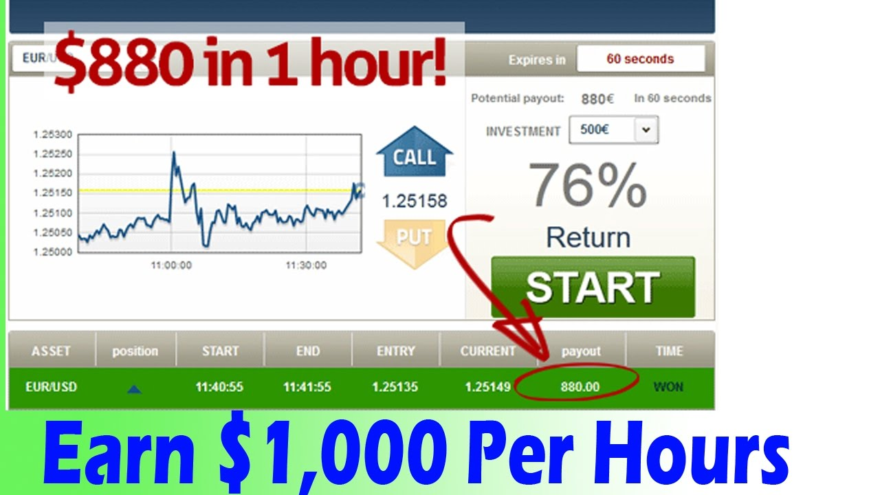 Binary option hourly strategy