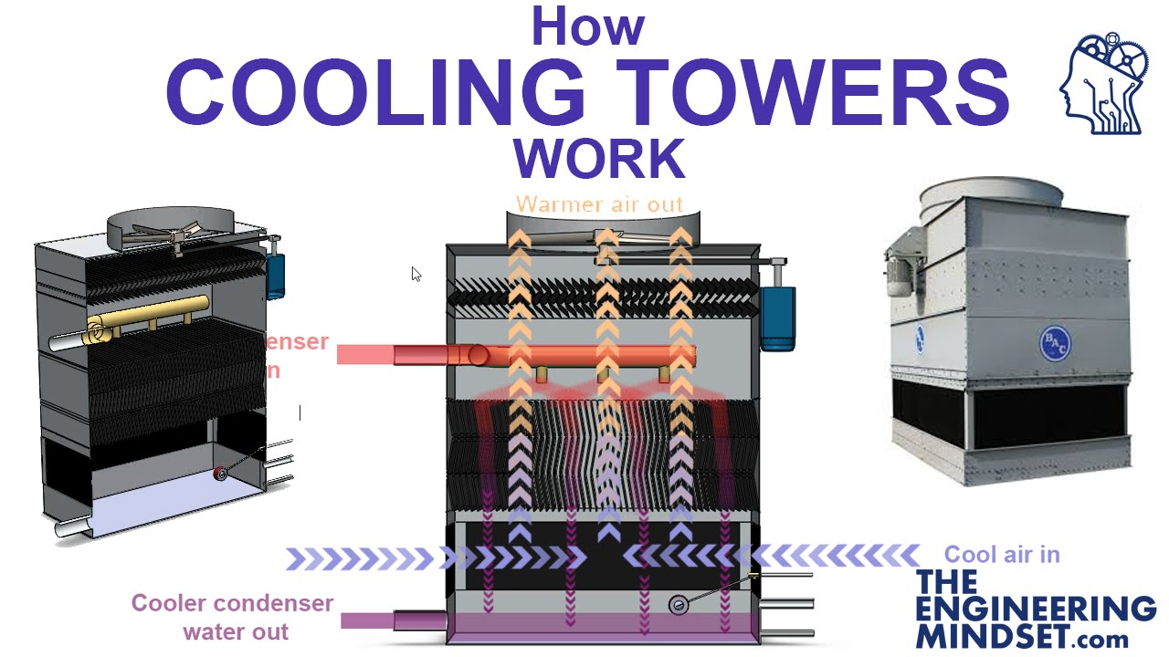Cooling Towers How They Work : How cooling towers work youtube